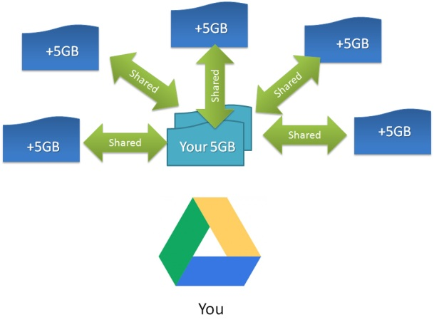 how to get unlimited google drive storage