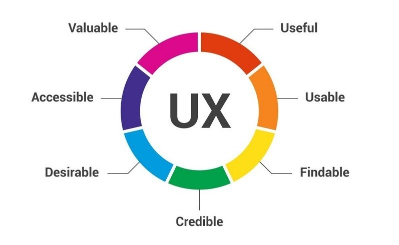 What are the important things to understand in a UX Process?