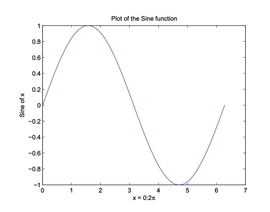 Introduction to Matlab - Matlab Tutorial