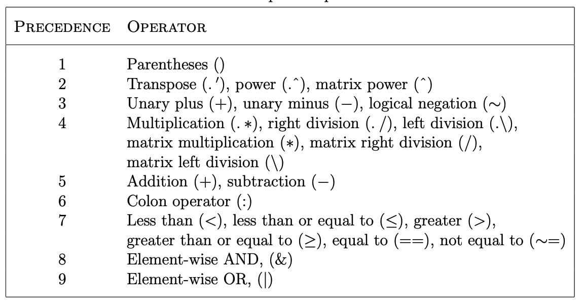 Introduction To Matlab - Operator precedence